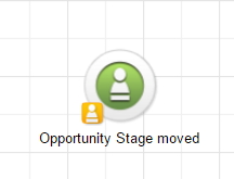 Infusionsoft opportunities stage moved goal